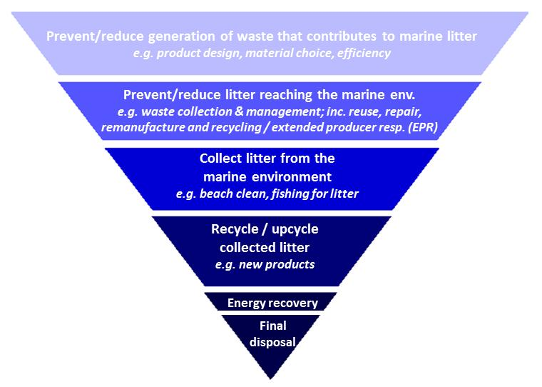 Survey on existing policy and legislation, networks and cooperation initiative to reduce river and marine litter in the Black Sea region  -MARLENA